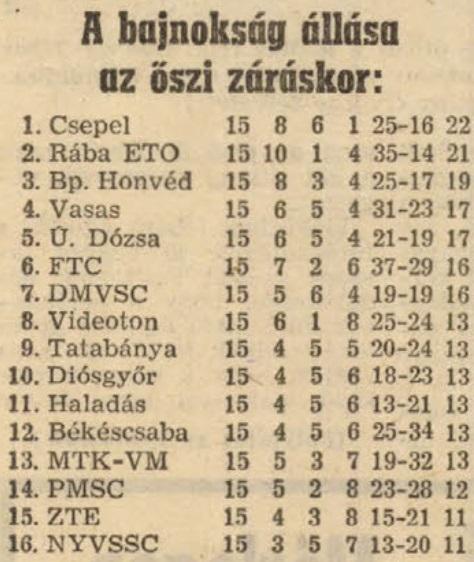 idokapszula_nb_i_1982_83_tavaszi_zaras_tabellaparade_oszi_vegeredmeny.jpg