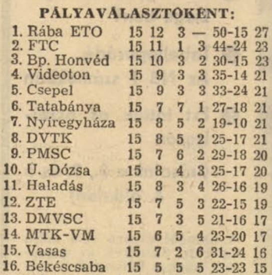 idokapszula_nb_i_1982_83_tavaszi_zaras_tabellaparade_palyavalasztokent.jpg