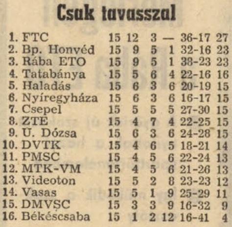 idokapszula_nb_i_1982_83_tavaszi_zaras_tabellaparade_tavaszi_vegeredmeny.jpg