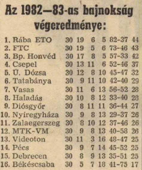 idokapszula_nb_i_1982_83_tavaszi_zaras_tabellaparade_vegeredmeny.jpg