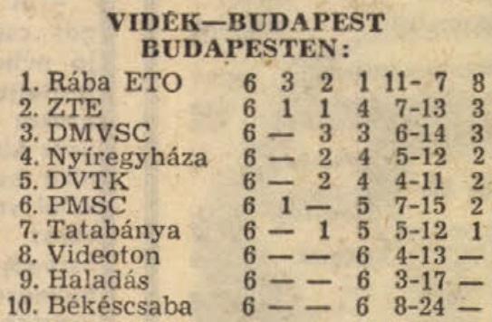 idokapszula_nb_i_1982_83_tavaszi_zaras_tabellaparade_videk_budapest_budapesten.jpg