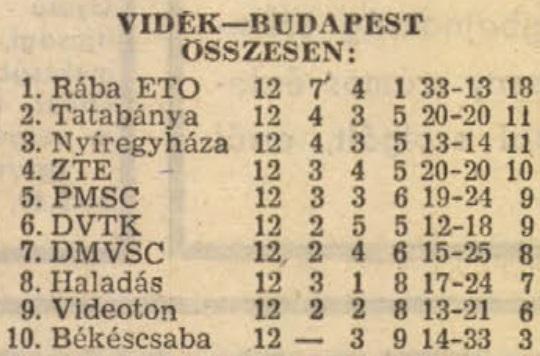 idokapszula_nb_i_1982_83_tavaszi_zaras_tabellaparade_videk_budapest_osszesen.jpg