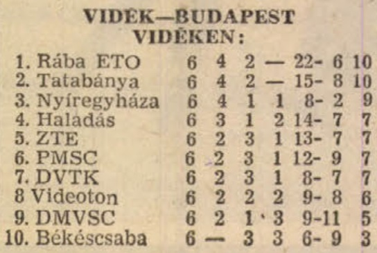 idokapszula_nb_i_1982_83_tavaszi_zaras_tabellaparade_videk_budapest_videken.jpg