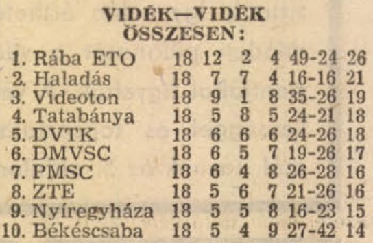 idokapszula_nb_i_1982_83_tavaszi_zaras_tabellaparade_videk_videk_osszesen.jpg
