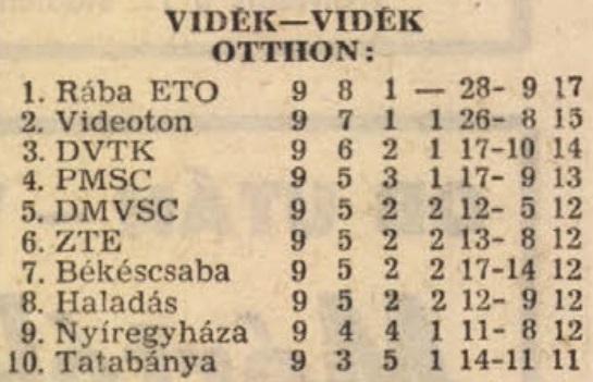 idokapszula_nb_i_1982_83_tavaszi_zaras_tabellaparade_videk_videk_otthon.jpg