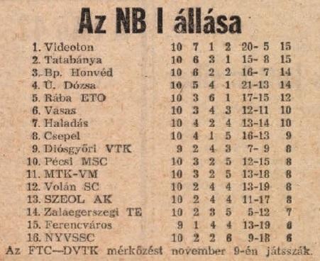 idokapszula_nb_i_1983_84_10_fordulo_tabella.jpg