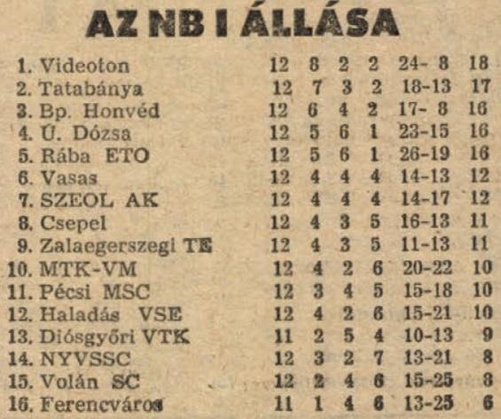 idokapszula_nb_i_1983_84_12_fordulo_tabella.jpg