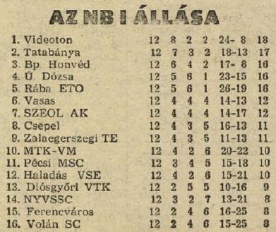 idokapszula_nb_i_1983_84_13_fordulo_1_fordulo_tabella.jpg
