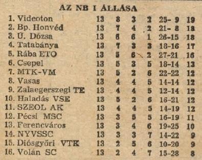 idokapszula_nb_i_1983_84_13_fordulo_tabella.jpg