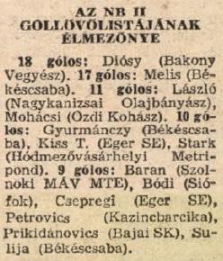 idokapszula_nb_i_1983_84_15_fordulo_nb_ii_gollovolista.jpg