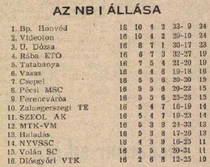 idokapszula_nb_i_1983_84_16_fordulo_tabella.jpg