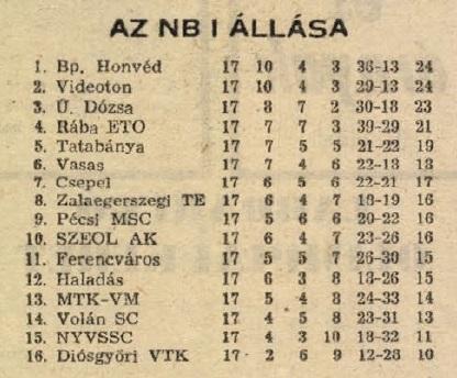 idokapszula_nb_i_1983_84_17_fordulo_tabella.jpg