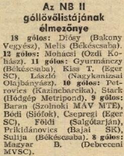 idokapszula_nb_i_1983_84_18_fordulo_nb_ii_gollovolista.jpg