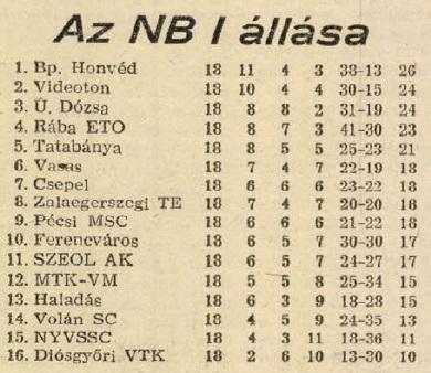 idokapszula_nb_i_1983_84_18_fordulo_tabella.jpg