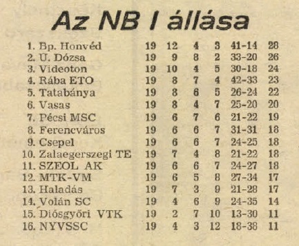 idokapszula_nb_i_1983_84_19_fordulo_tabella.jpg
