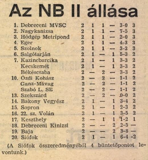 idokapszula_nb_i_1983_84_1_fordulo_nb_ii_2_tabella.jpg