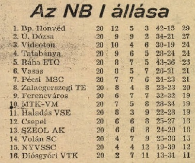 idokapszula_nb_i_1983_84_20_fordulo_tabella.jpg