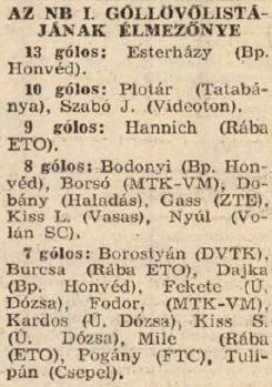 idokapszula_nb_i_1983_84_21_fordulo_gollovolista.jpg