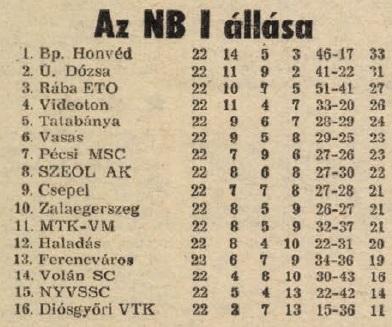 idokapszula_nb_i_1983_84_22_fordulo_tabella.jpg