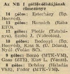 idokapszula_nb_i_1983_84_24_fordulo_gollovolista.jpg