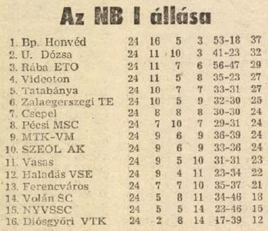 idokapszula_nb_i_1983_84_24_fordulo_tabella.jpg
