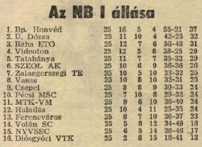 idokapszula_nb_i_1983_84_25_fordulo_tabella.jpg