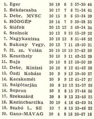idokapszula_nb_i_1983_84_26_fordulo_nb_ii_tabella.jpg