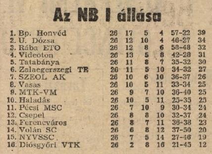 idokapszula_nb_i_1983_84_26_fordulo_tabella.jpg