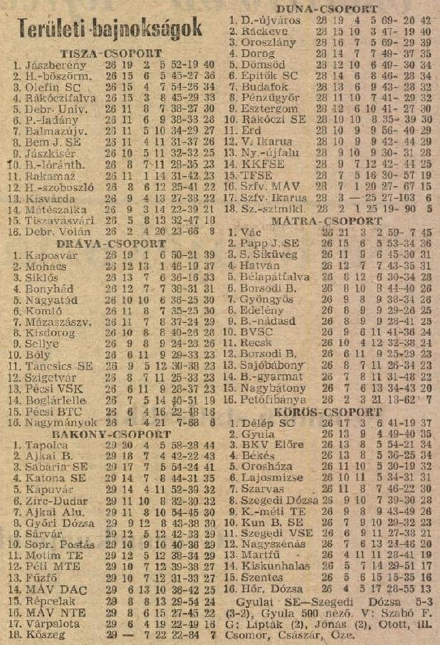 idokapszula_nb_i_1983_84_26_fordulo_teruleti_bajnoksagok_tabella.jpg