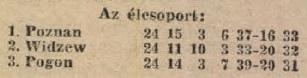 idokapszula_nb_i_1983_84_27_fordulo_lengyel_bajnoksag.jpg