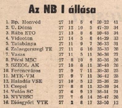 idokapszula_nb_i_1983_84_27_fordulo_tabella.jpg