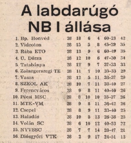 idokapszula_nb_i_1983_84_28_fordulo_tabella.jpg