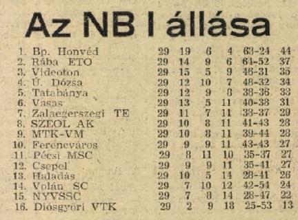 idokapszula_nb_i_1983_84_29_fordulo_tabella.jpg
