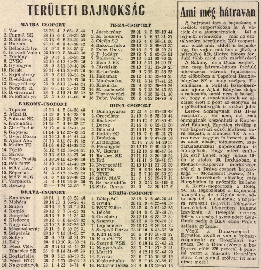 idokapszula_nb_i_1983_84_29_fordulo_teruleti_bajnoksagok_tabella.jpg