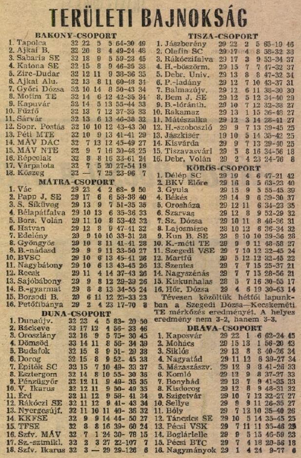idokapszula_nb_i_1983_84_30_fordulo_teruleti_bajnoksagok_tabella.jpg