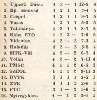 idokapszula_nb_i_1983_84_4_fordulo_tabella_1.jpg