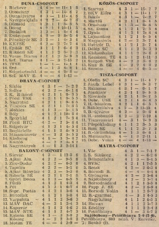 idokapszula_nb_i_1983_84_4_fordulo_teruleti_bajnoksagok_tabella.jpg