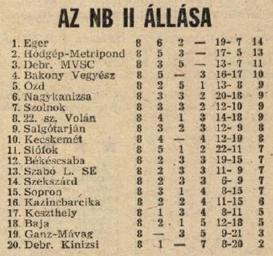 idokapszula_nb_i_1983_84_5_fordulo_nb_ii_tabella.jpg