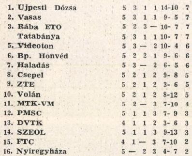 idokapszula_nb_i_1983_84_5_fordulo_tabella.jpg