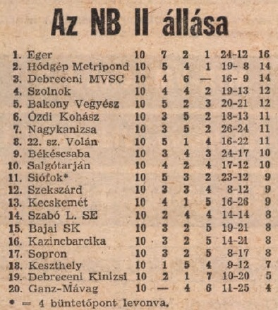 idokapszula_nb_i_1983_84_7_fordulo_nb_ii_tabella.jpg