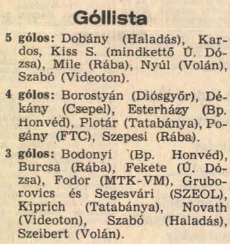 idokapszula_nb_i_1983_84_9_fordulo_gollovolista.jpg