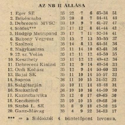 idokapszula_nb_i_1983_84_belgium_magyarorszag_nb_ii_tabella.jpg