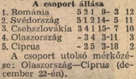 idokapszula_nb_i_1983_84_gorogorszag_magyarorszag_eb-selejtezo_5_csoport_csehszlovakia_romania.jpg