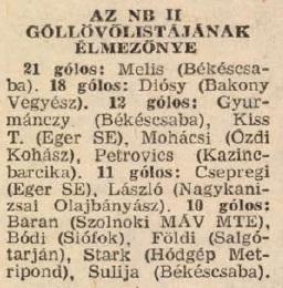 idokapszula_nb_i_1983_84_jugoszlavia_magyarorszag_nb_ii_gollovolista.jpg