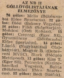 idokapszula_nb_i_1983_84_magyarorszag_spanyolorszag_nb_ii_gollovolista.jpg