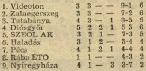 idokapszula_nb_i_1983_84_oszi_zaras_tabellaparade_videk_budapest_videken.jpg