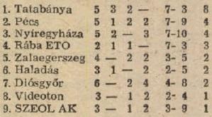 idokapszula_nb_i_1983_84_oszi_zaras_tabellaparade_videk_videk_idegenben.jpg