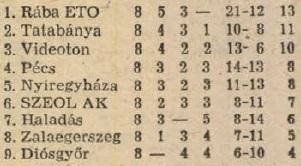 idokapszula_nb_i_1983_84_oszi_zaras_tabellaparade_videk_videk_osszesen.jpg