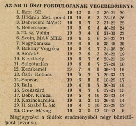 idokapszula_nb_i_1983_84_tavaszi_zaras_az_nb_ii_es_a_harmadik_vonal_nb_ii_oszi_tabella.jpg