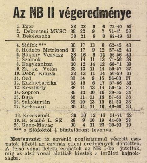 idokapszula_nb_i_1983_84_tavaszi_zaras_az_nb_ii_es_a_harmadik_vonal_nb_ii_tavaszi_tabella.jpg